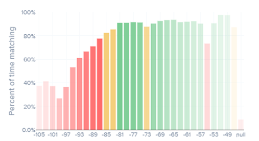 Uptime Percentage by Signal Strength.png