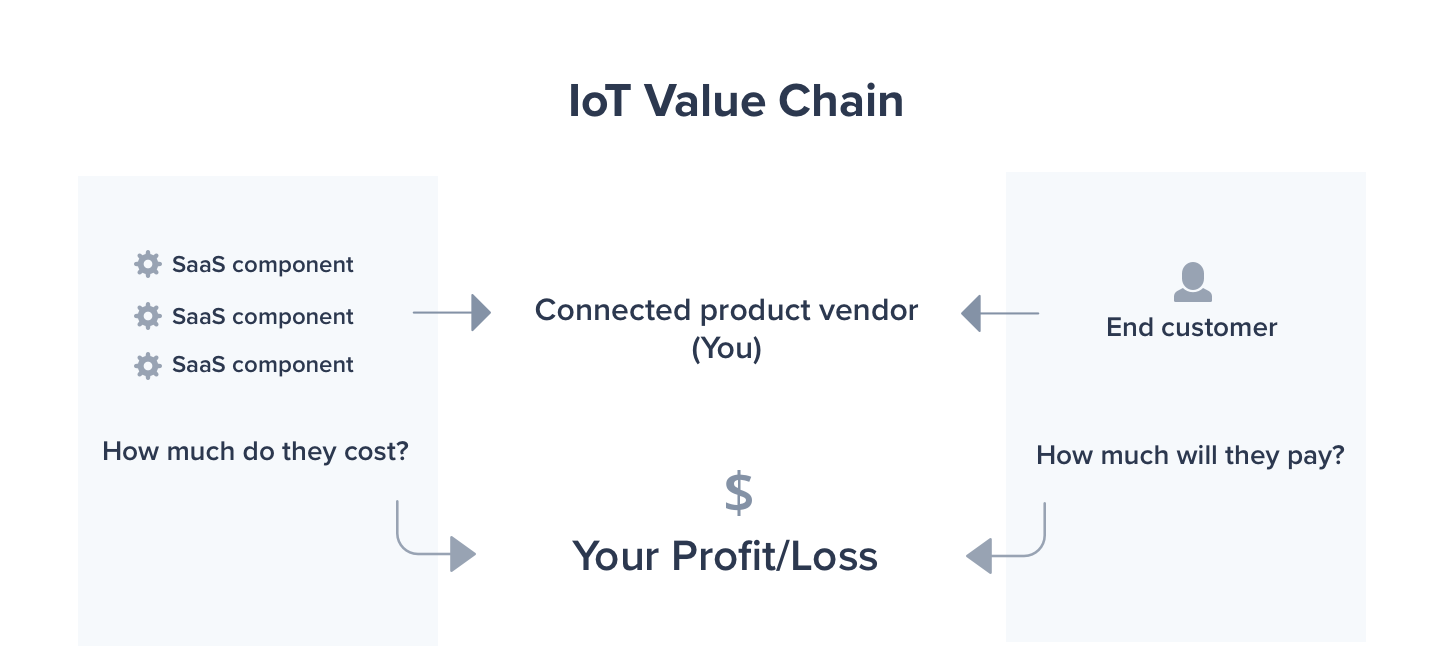 IoT Value Chain by DevicePilot